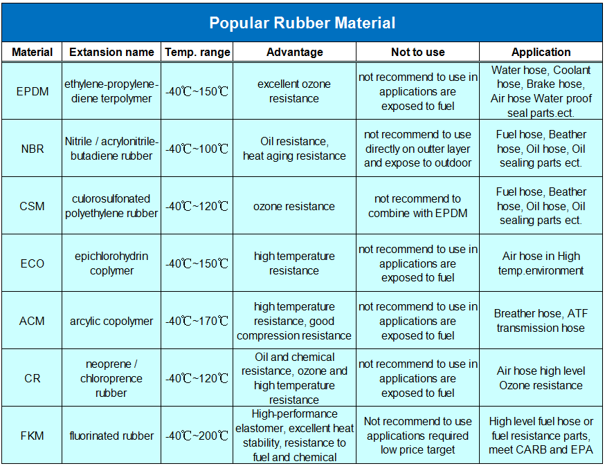Rubber material features