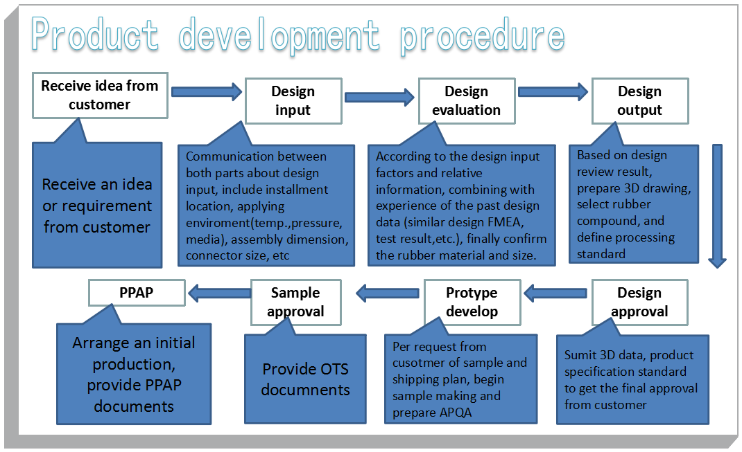 Process procedure from receiving customer requirement of rubber product